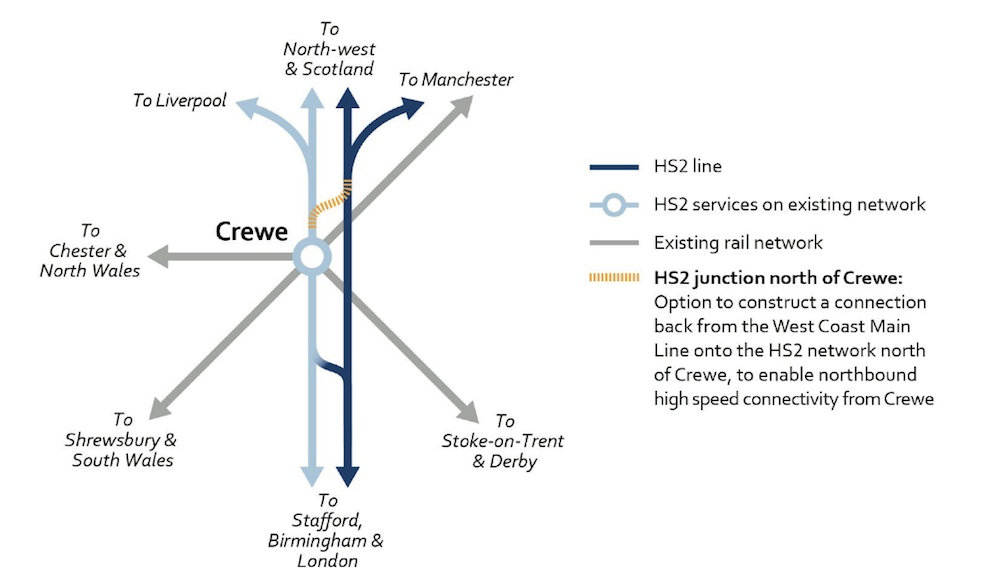 option for new junction north of Crewe